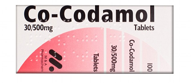 Co-codamol – Important Information about the drug